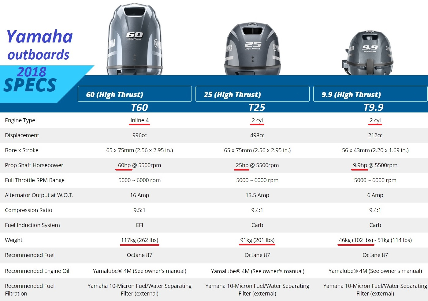 2018 Yamaha High Thrust Outboards T60 T25 T9.9 comparison 1.jpg