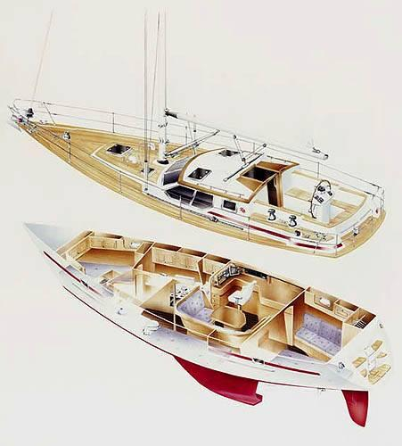 cruising costs, maintenance and price of the boat (sailboats