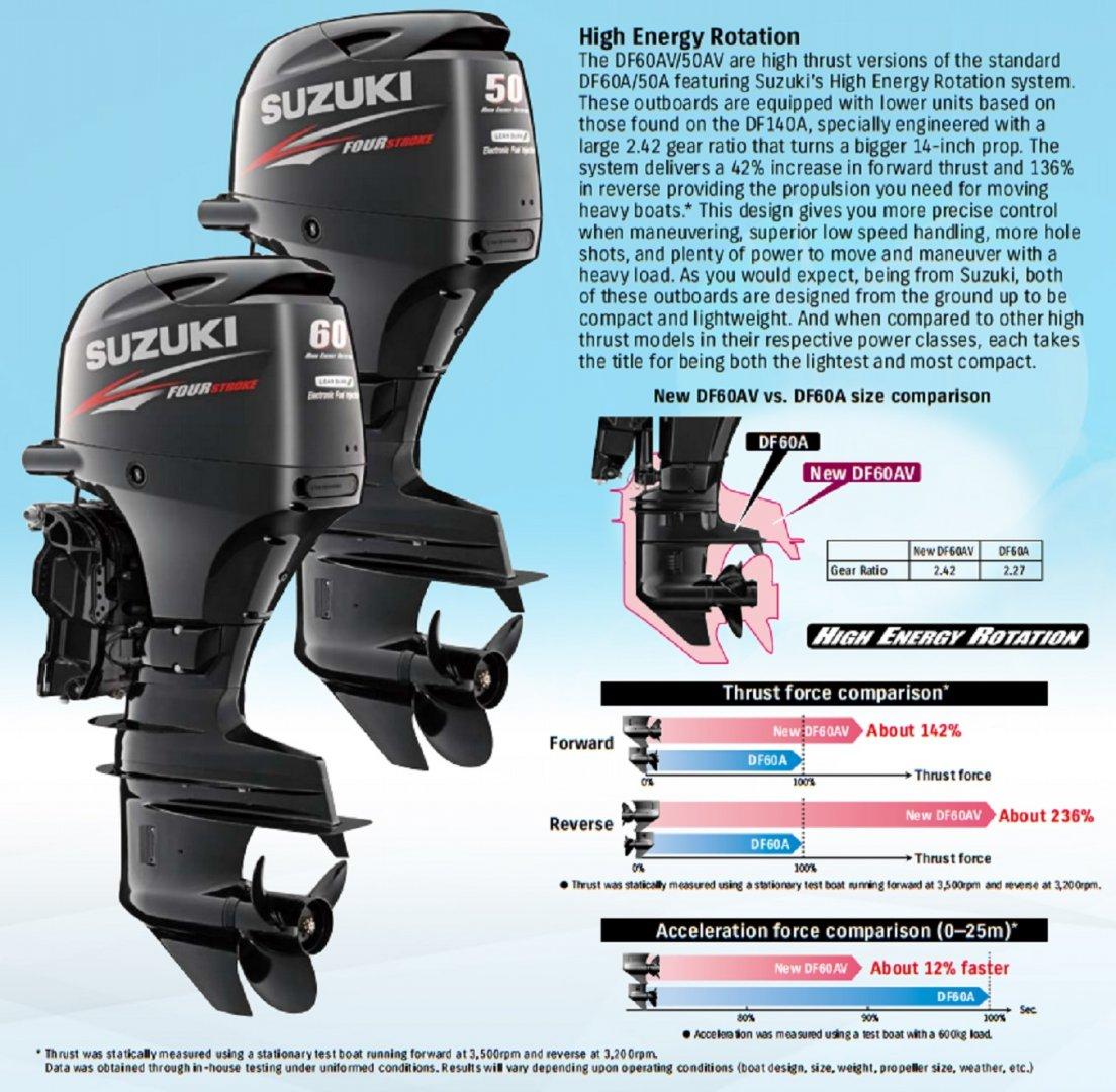 _Suzuki_High_Thrust_Outboard_Motor_Lower_Unit_Principle_Illustration_DF50AV-50Hp_DF60AV-60Hp_.jpg
