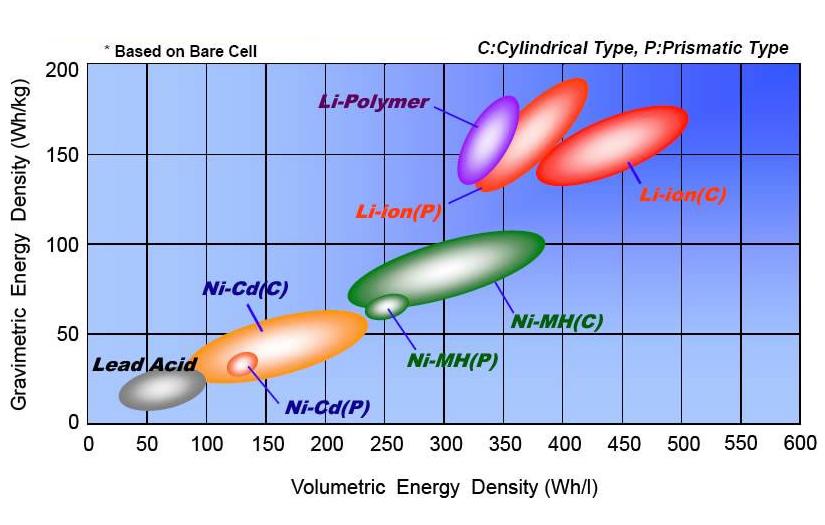 battery-comparison-energy-density.jpg