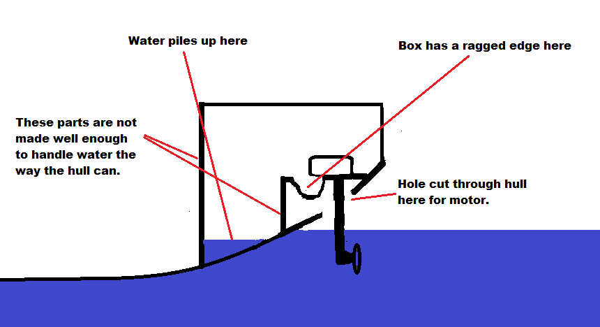 Boat engine mount.png