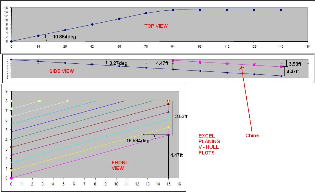 Power/Resistance Calculation for Planing V-Hull & Fuel