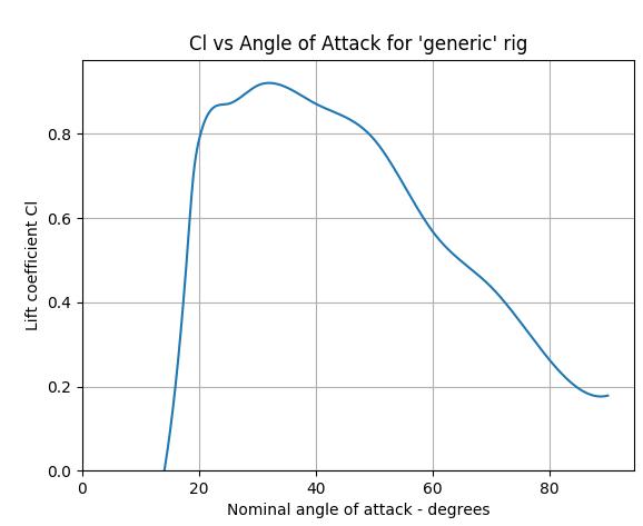 Cl_vs_AoA.png