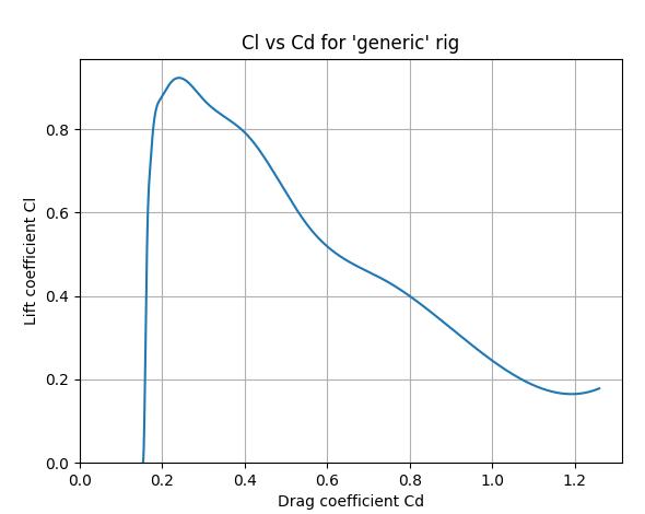 cl_vs_cd.png