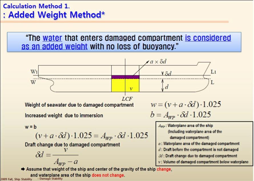damage stability calculation | Boat Design Net