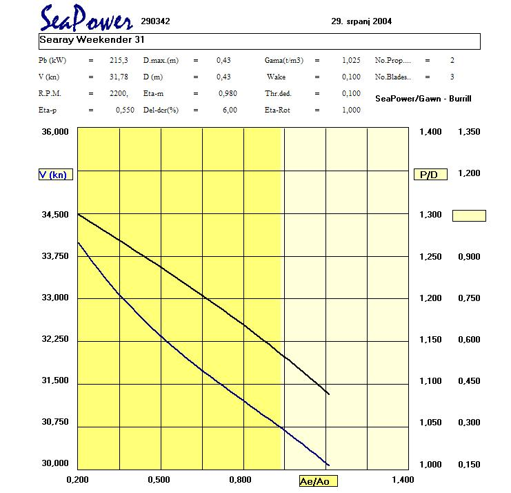 sailboat outboard motor size calculator