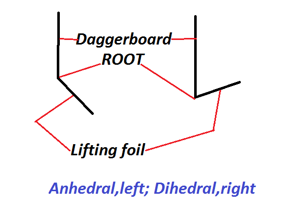 Dihedral-anhedral-.png