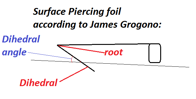 Dihedral-surface piercing foil-Grogono.png