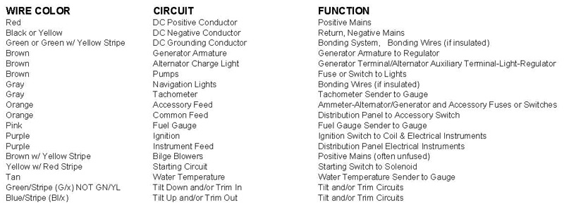 Wire color code for lights