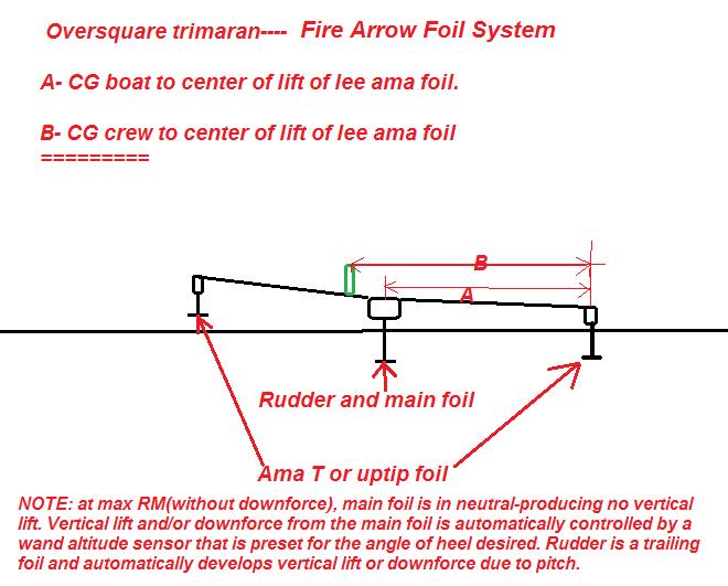 Fire Arrow Foil System.png