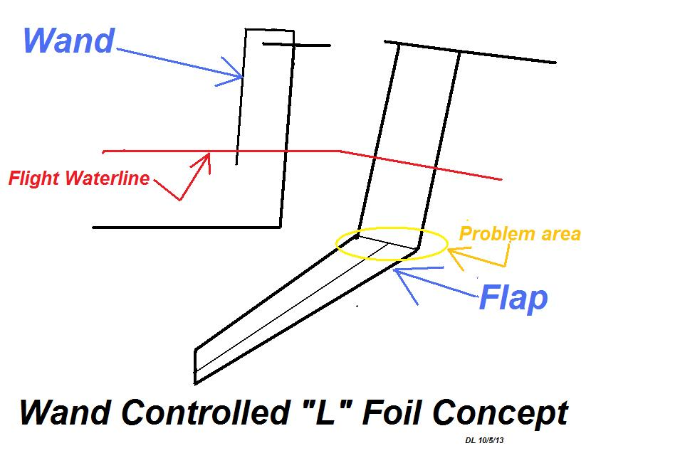 Foil-L plus flap plus wand.jpg