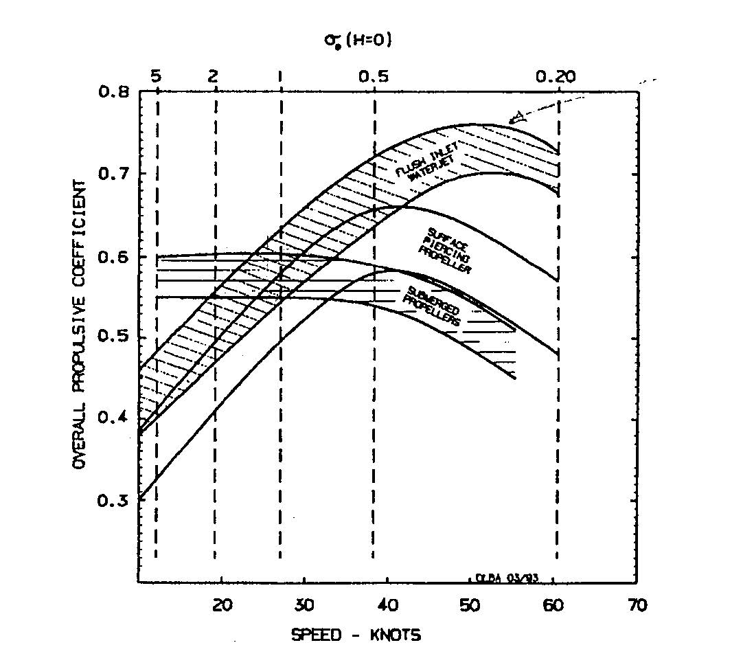 Speed/efficiency at various kts - prop, surface drive, jet