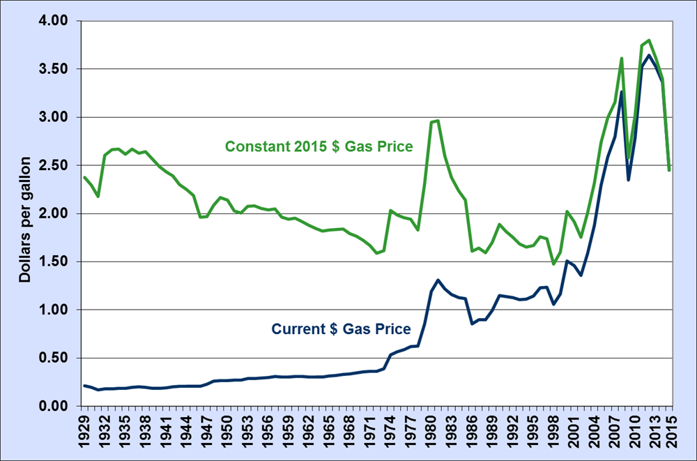 historical gas prices.png