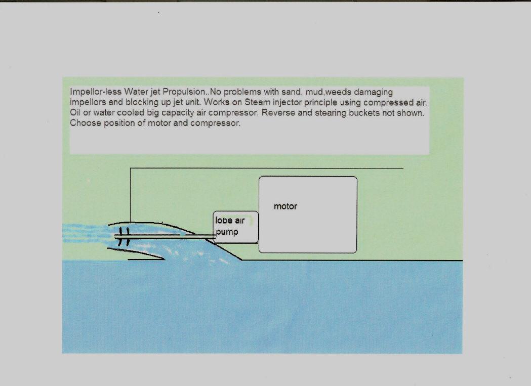 Impeller Less Water Jet Propulsion Boat Design Net
