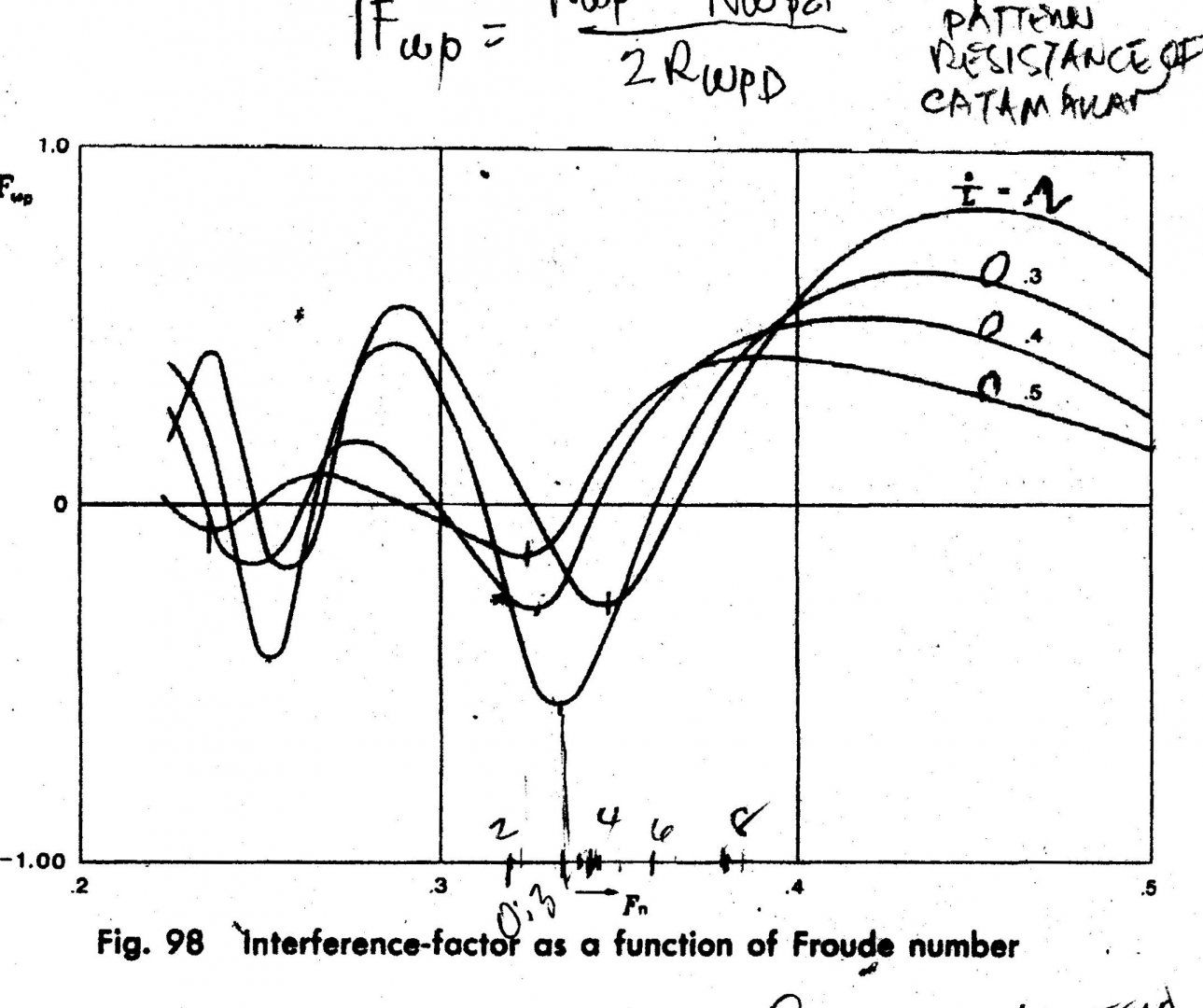 Interference factor graph.jpg