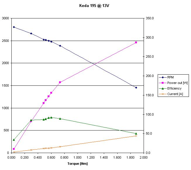 Keda dyno graph 13V.JPG