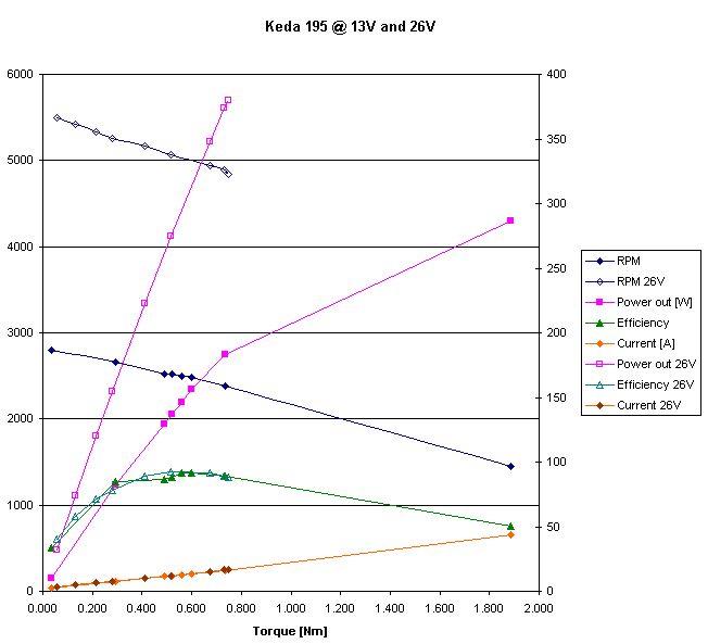 Keda dyno graph2.JPG