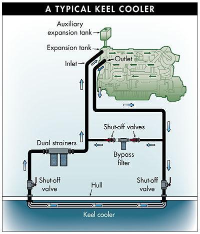 kool keel sel engine | Page 3 | Boat Design Net N Mins Celect Wiring Diagram on