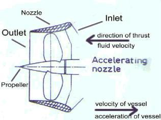 Kort propeller nozzle schematically.jpg