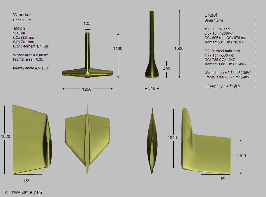 From winged keel to bulb keel | Page 7 | Boat Design Net