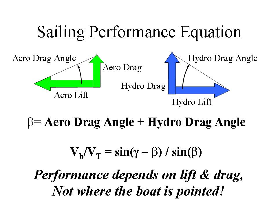 PerformanceEquation.png