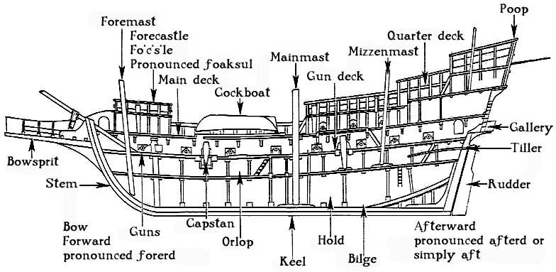 Pirate ship Blue Plan? | Boat Design Net