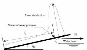 Pressure distribution planing hull.png