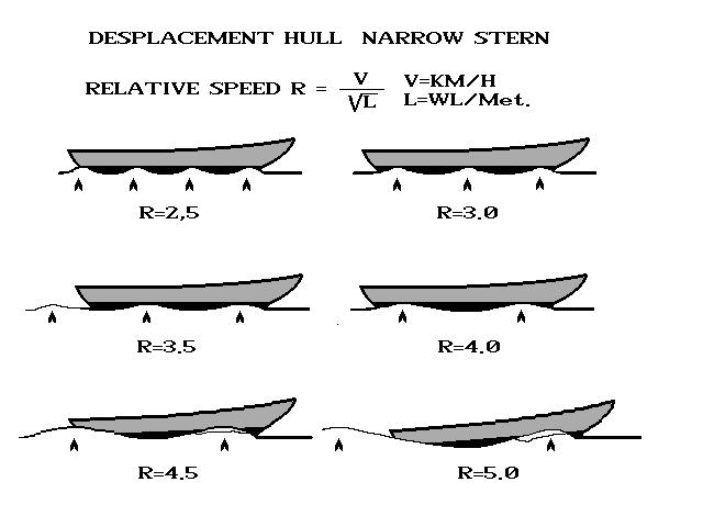 Displacement Hull Speed calculation | Boat Design Net