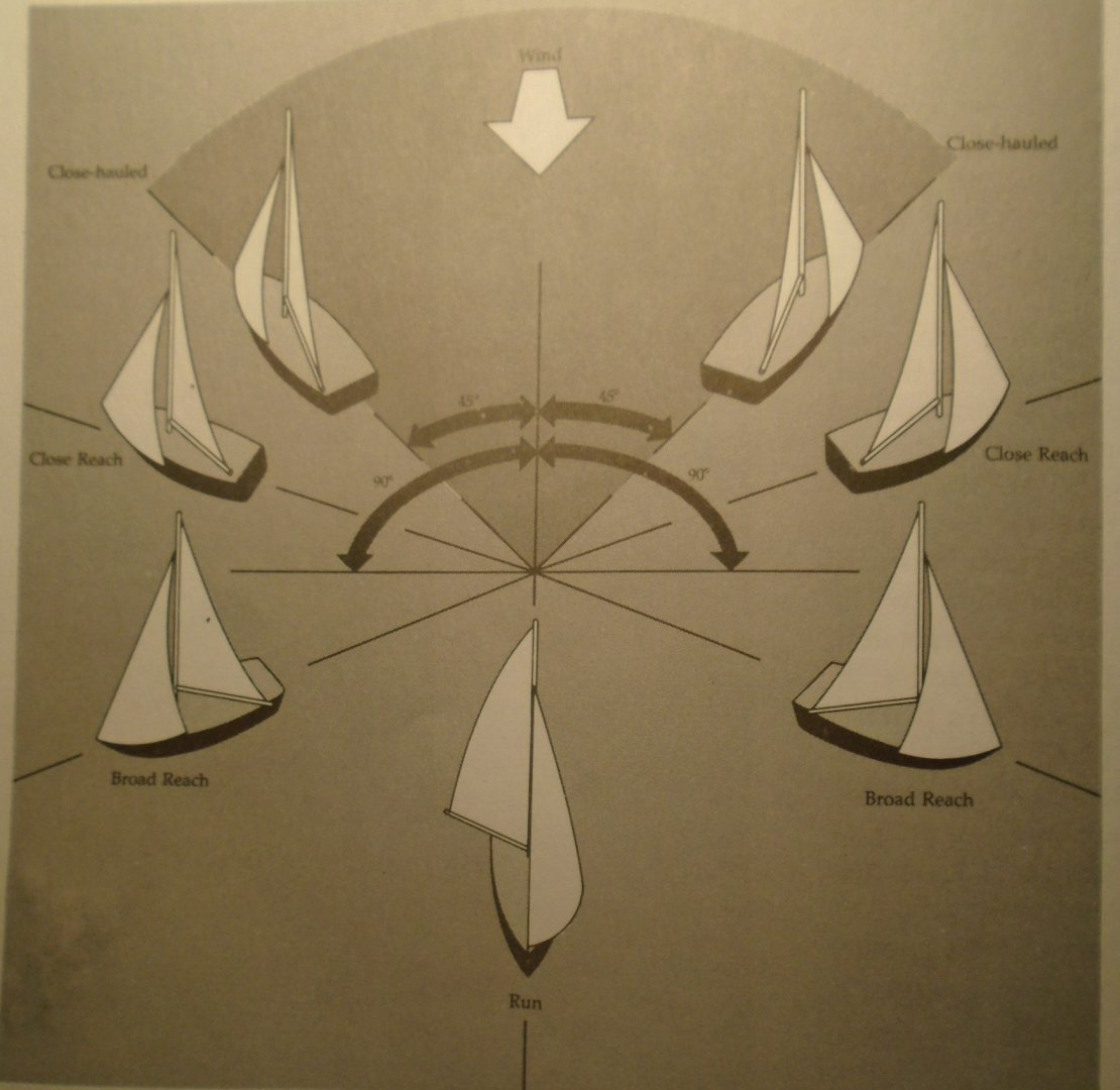 sailing directions names.jpg