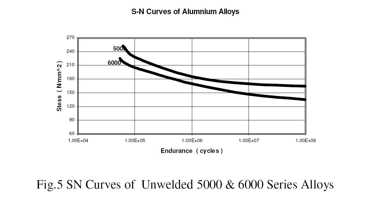 Aluminum problems page 2 boat design net sn curves of ally gradesg pooptronica