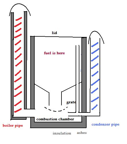 stratified downdraft boilerjpg - Homemade Steam Generator Plans