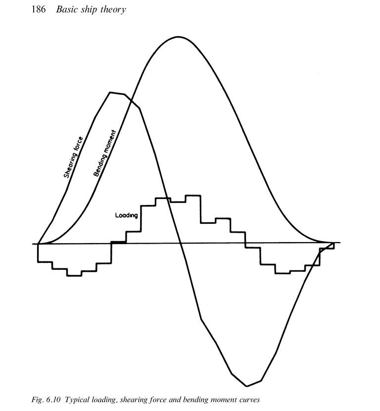 Which method is better for calculating shear force and