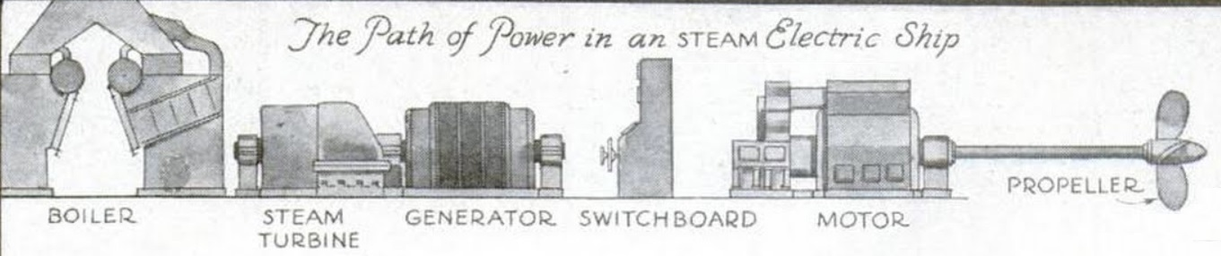 The Path of Power in an Steam Electric Ship.jpg