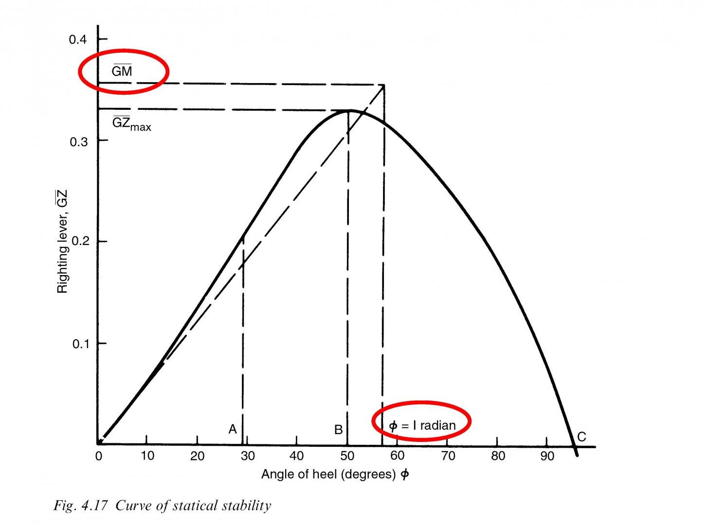 Typ GZ curve.jpg