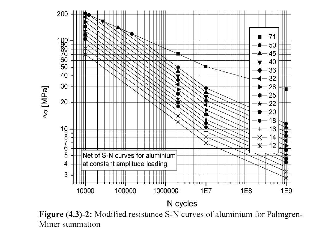 Aluminum problems page 2 boat design net typical fat curve seriesg pooptronica