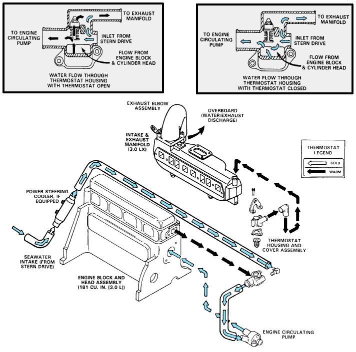 mercruiser 470 cooling flow diagram