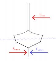 Purpose of a centerboard/daggerboard on a small sailboat? | Boat
