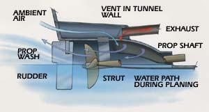 Power      Vent       Diagram      Boat Design Net
